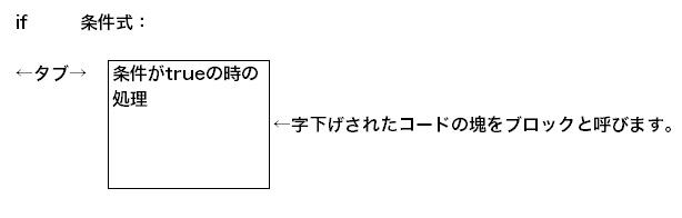 if文の基本