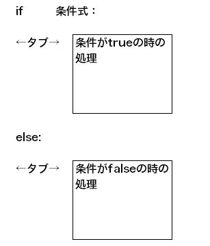 else文