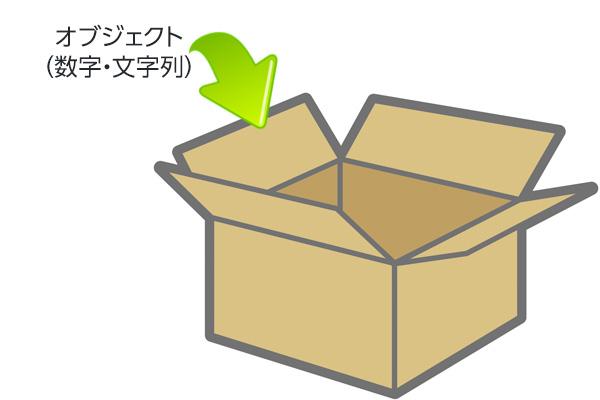 変化するモノ(数・文字列)を取っておく箱