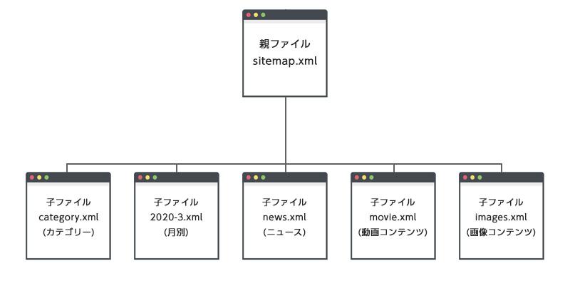XMLサイトマップは「親ファイル」と「子ファイル」の2つに分類